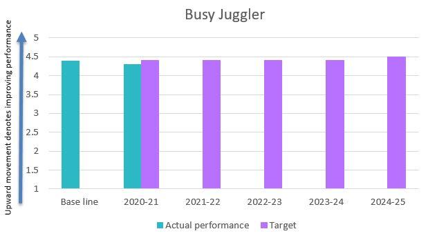 Busy juggler