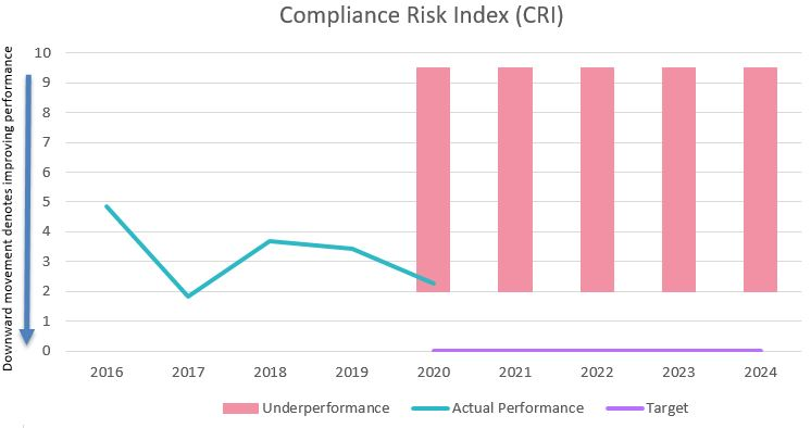 Compliance risk index