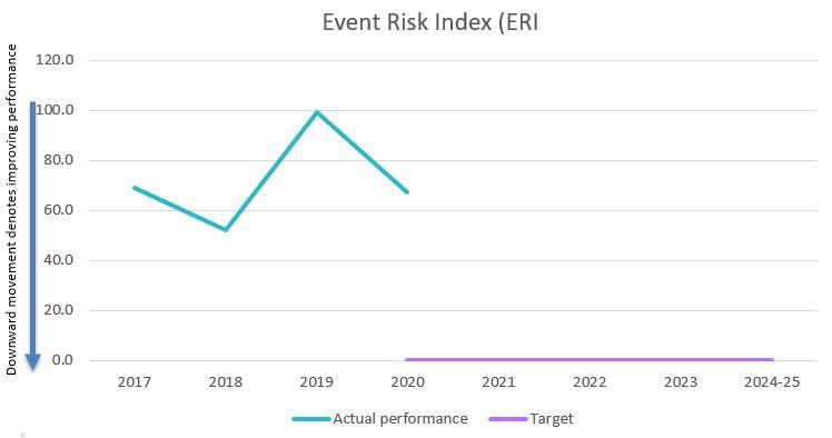 Event risk index