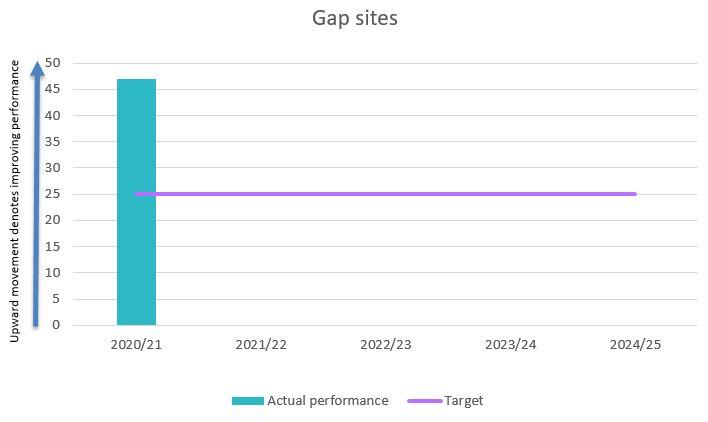 Gap sites