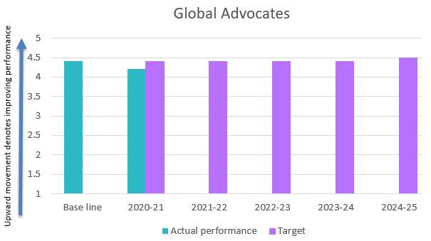 Global advocates