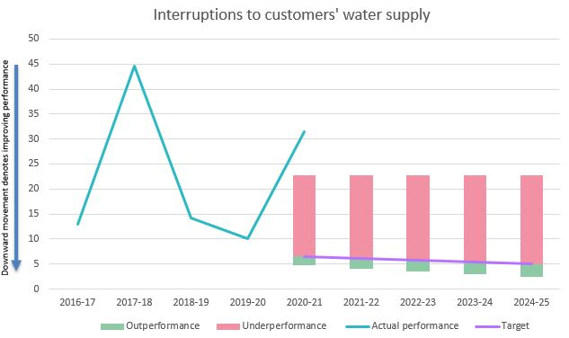 Interruptions to customers' water supply