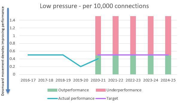 Properties at risk of low pressure