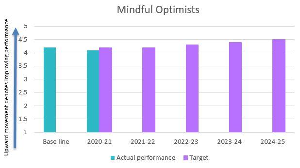 Mindful optimists
