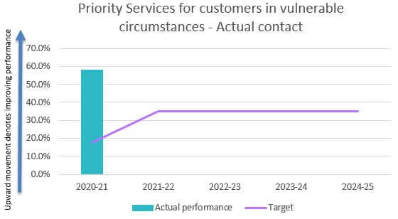 Priority services for customers in vulnerable circumstances - actual contact