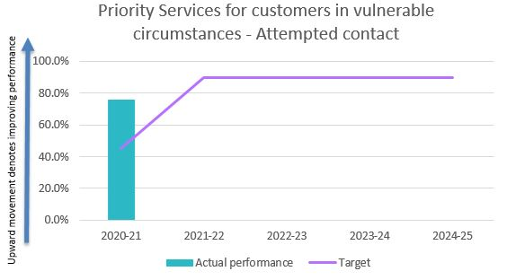 Priority services for customers in vulnerable circumstances - attempted contact