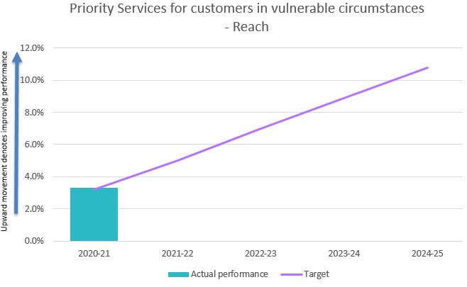 Priority services for vulnerable customers - reach