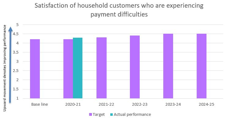 Satisfaction of household customers who are experiencing payment difficulties