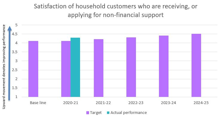 Satisfaction of household customers who are receiving, or applying for non-financial support