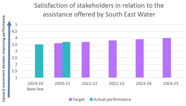 Satisfaction of stakeholders in relation to the assistance offered by South East Water