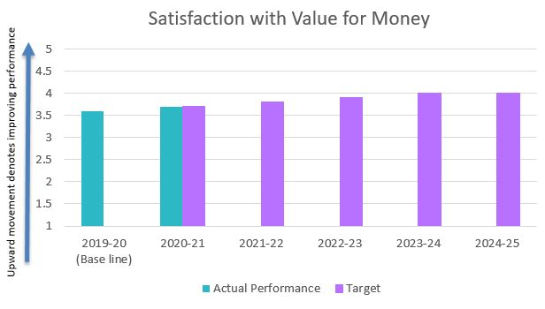 Satisfaction with value for money
