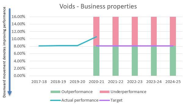 Voids - business properties