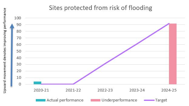 Sites protected from flooding