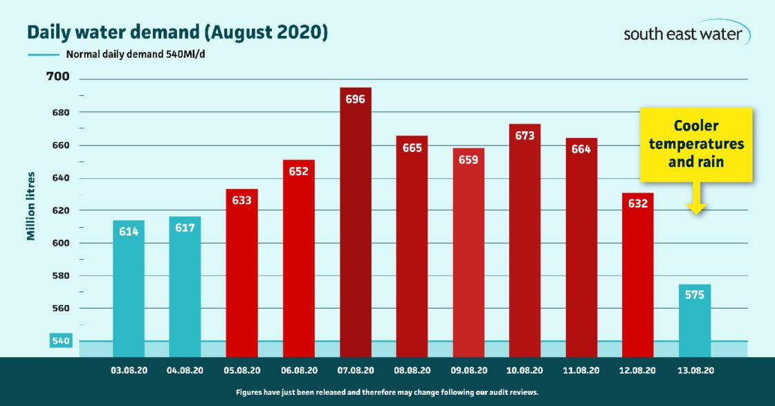 Summer demand graph
